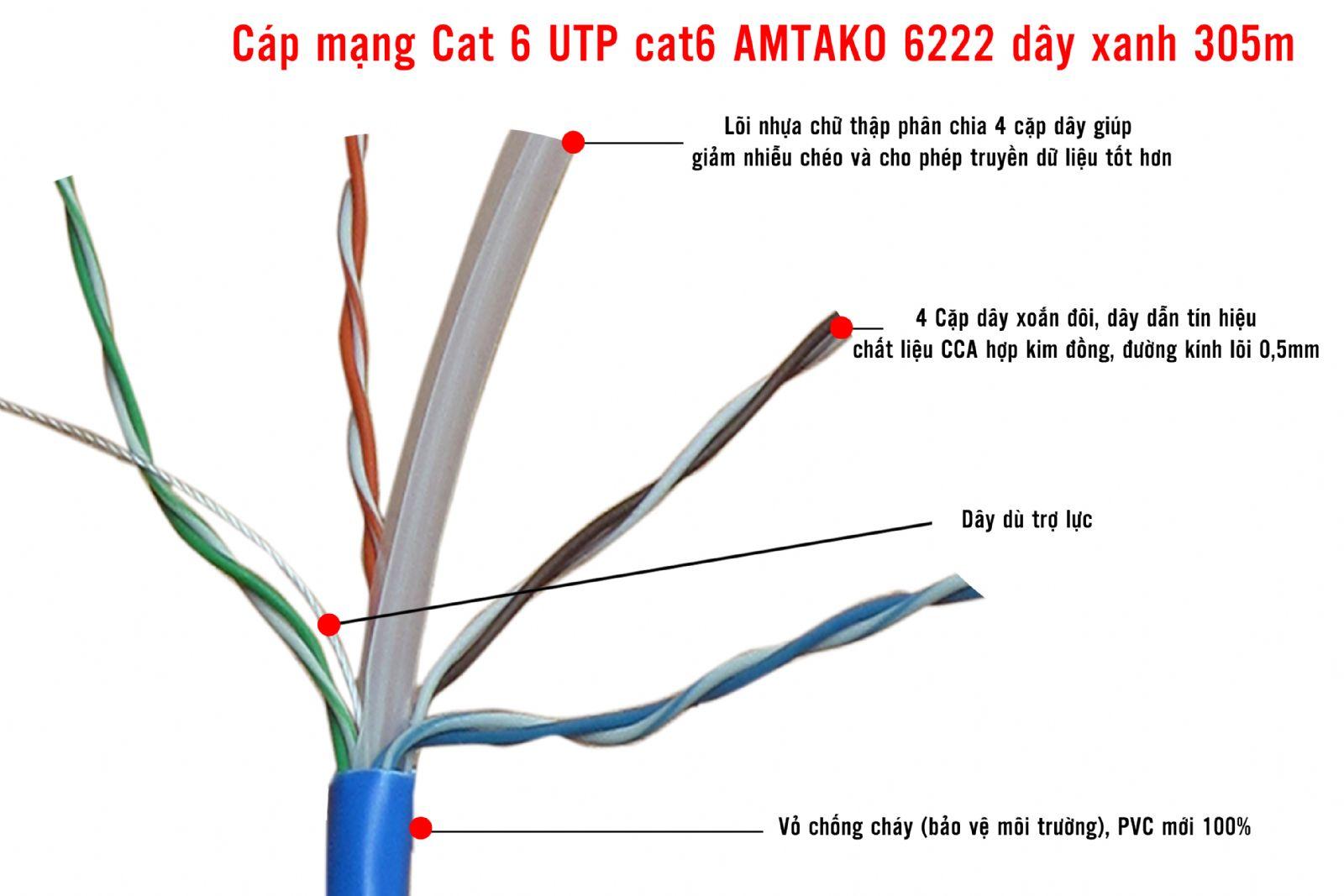 Kết quả hình ảnh cho dây cáp mạng cat6